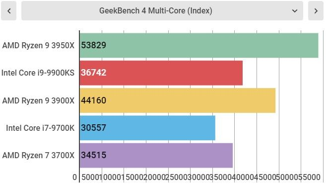 Тесты AMD Ryzen 9 3950X
