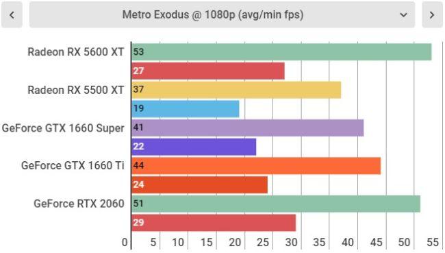 Тесты Radeon RX 5600 XT