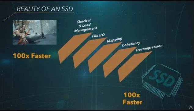 Накопитель SSD PlayStation 5