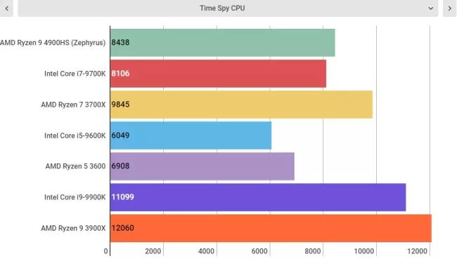 Сравнительные тесты AMD Ryzen 9 4900HS