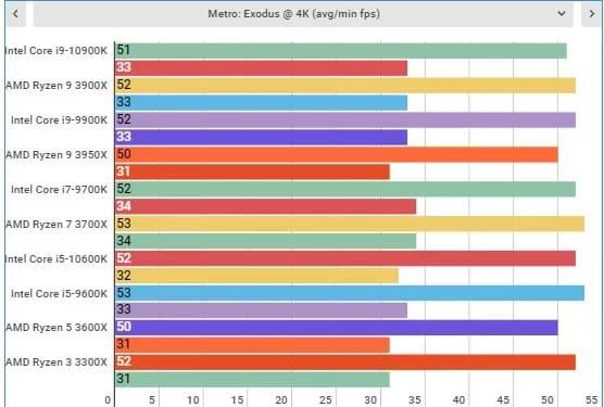 Игровой тест Intel Core i9-10900K