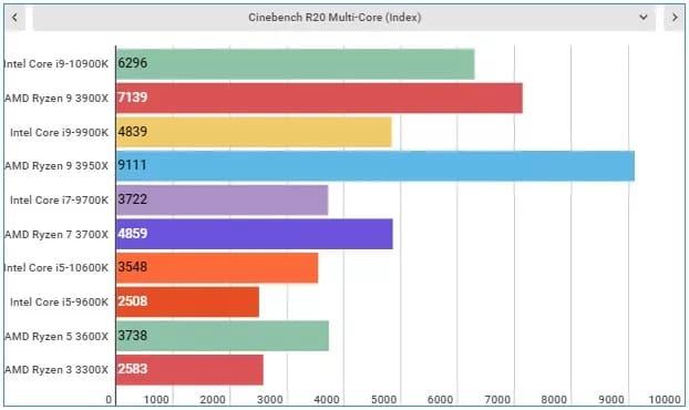 Тест Intel Core i9-10900K
