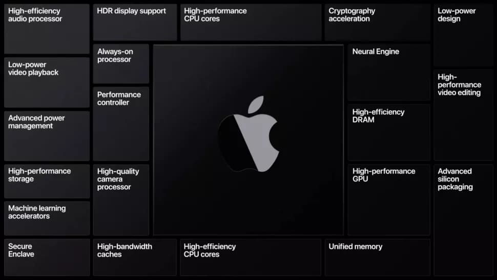 Презентация Apple на WWDC 2020