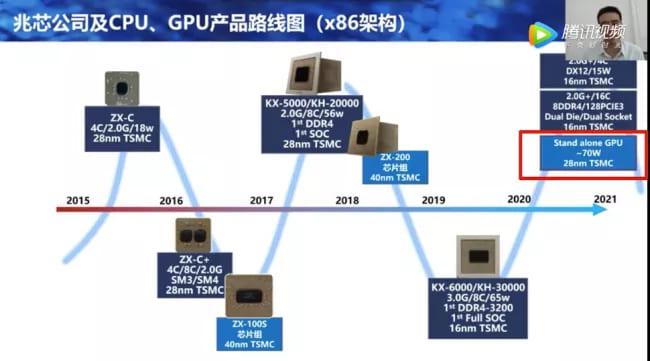 Дорожная карта процессоров Zhaoxin