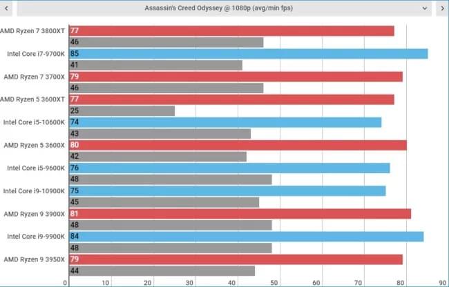 Игровые тесты AMD Ryzen 7 3800XT