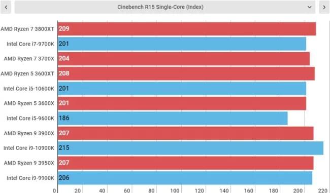 Тесты AMD Ryzen 7 3800XT