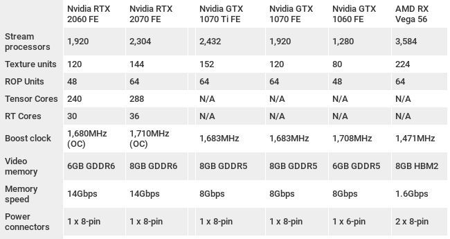 Тесты Nvidia GeForce RTX 2060