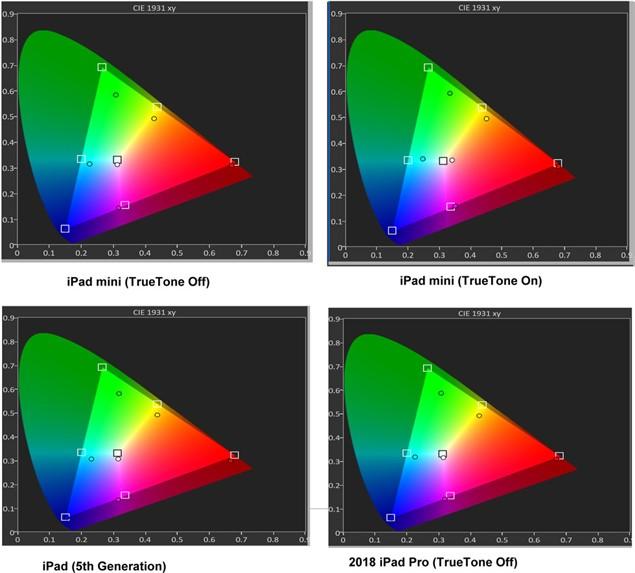Цветность iPad Mini 5