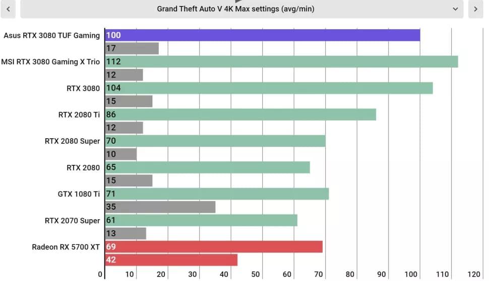 Тесты Asus GeForce RTX 3080 TUF Gaming OC