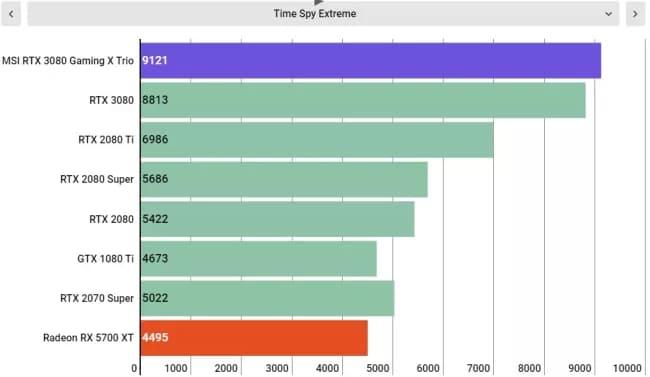 Тесты MSI RTX 3080 Gaming X Trio
