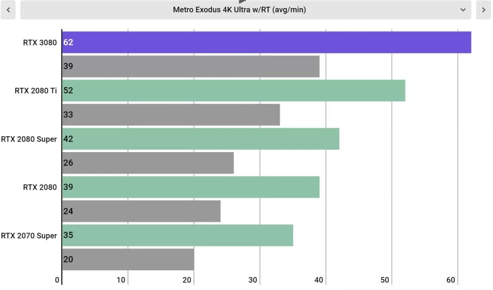 Тесты Nvidia GeForce RTX 3080