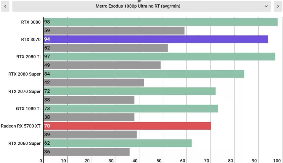 Тесты Nvidia GeForce RTX 3070