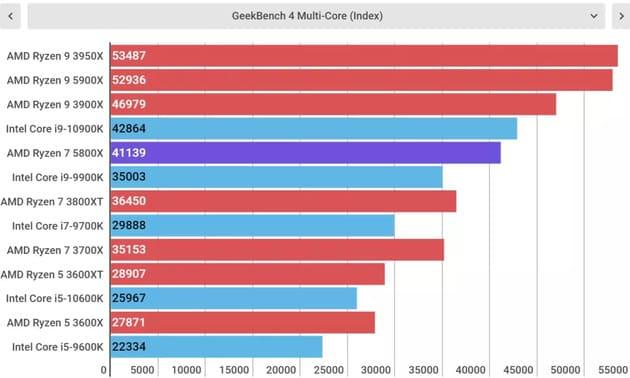 Тесты AMD Ryzen 7 5800X
