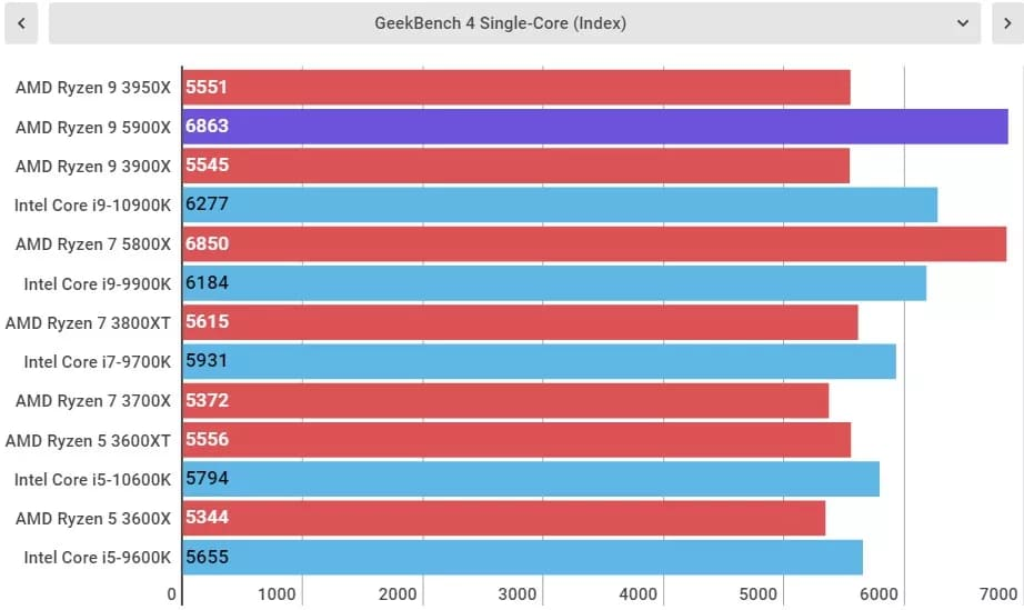 Тесты AMD Ryzen 9 5900X