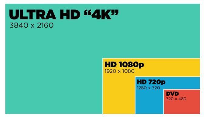 Сравнение разного разрешения экрана