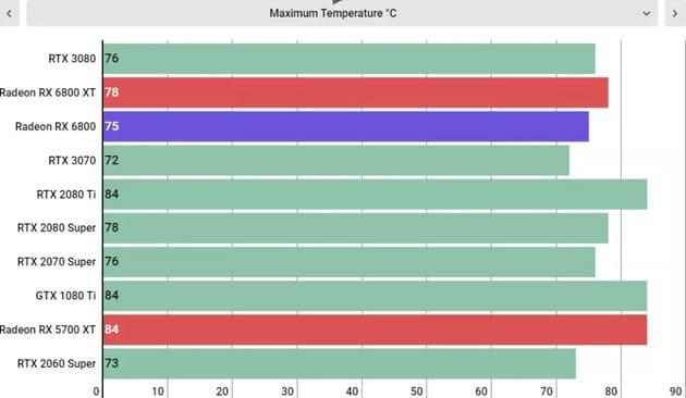Максимальная температура AMD Radeon RX 6800