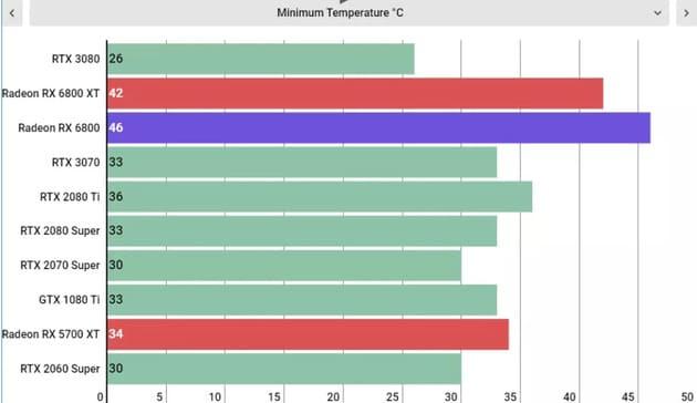 Минимальная температура AMD Radeon RX 6800