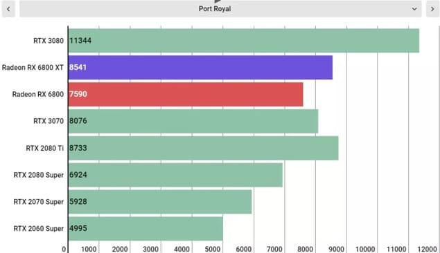 Производительность AMD Radeon RX 6800 XT