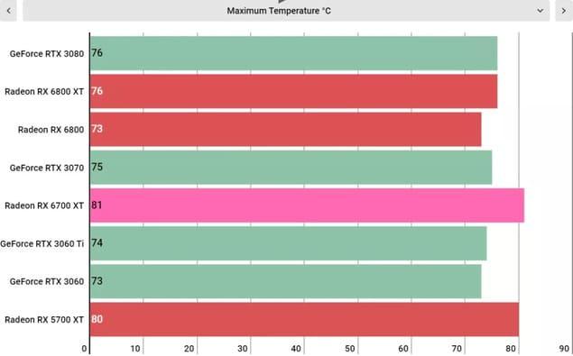 Рабочие температуры AMD Radeon RX 6700 XT (Макс)