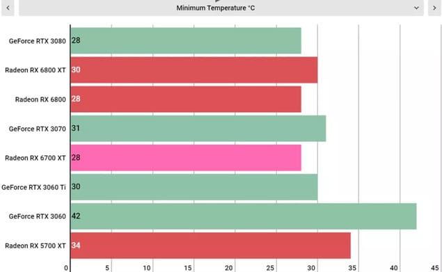 Рабочие температуры AMD Radeon RX 6700 XT (Мин)