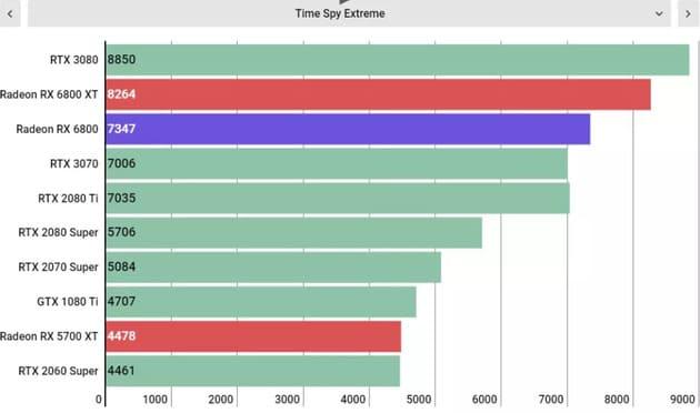 Тесты AMD Radeon RX 6800
