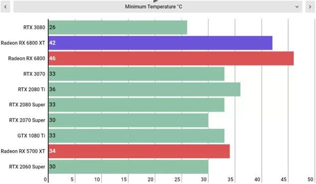 Тесты AMD Radeon RX 6800 XT