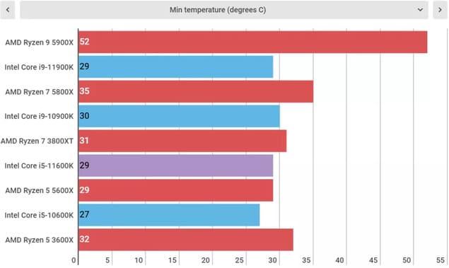 Температура Intel Core i5-11600K