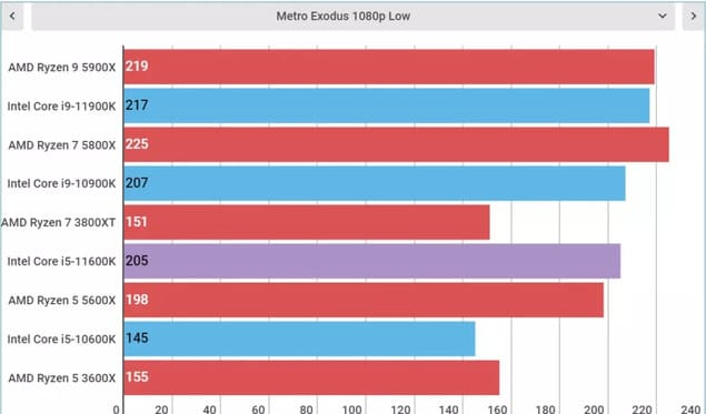 Тесты Intel Core i5-11600K