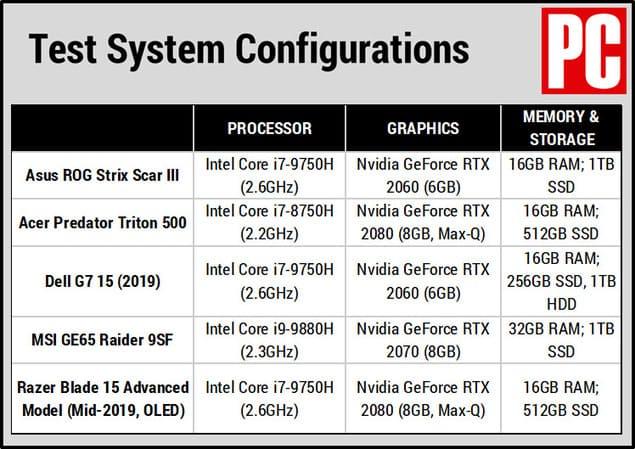 Конфигурации тестовых ноутбуков