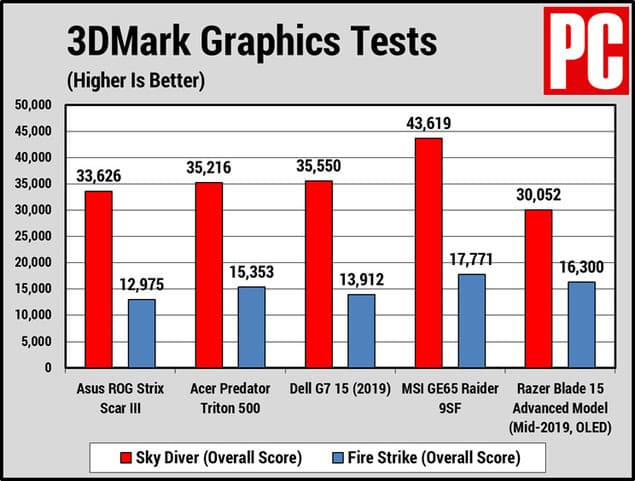 Тесты 3DMark 10